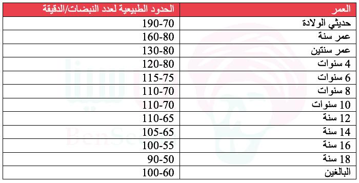 المعدل الطبيعي لنبضات القلب Screen-Shot-2020-09-24-at-6.27.01-AM